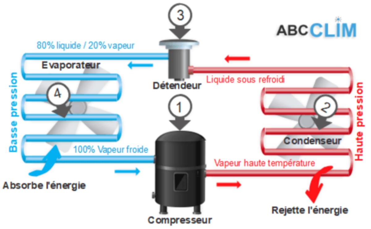 circuit-frigorifique